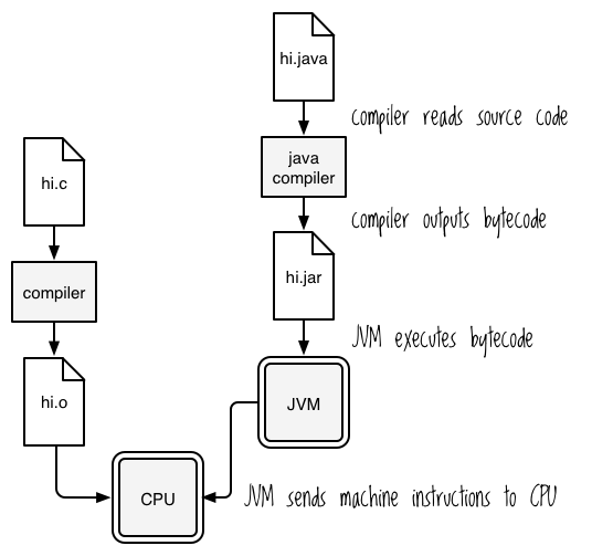 Working with the JVM | Clojure for the Brave and True